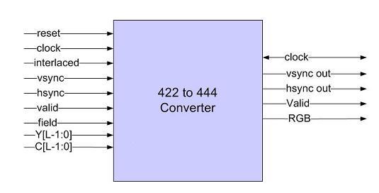 yuv 4 2 2 to 4 4 4 color space converter ip core xc 422 444 cnv rh xicore ip com CCTV to IP Converter Rosemount I P Transducer
